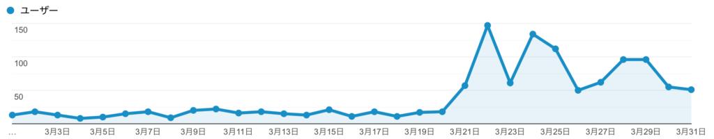 2020年3月閲覧数グラフ