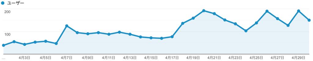 googleアナリティクス2020年4月グラフ